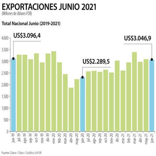 Exportaciones en junio crecieron 33,1 porciento, impulsadas por la venta de combustiblesHernandez y Abogados Antioquia, Colombia